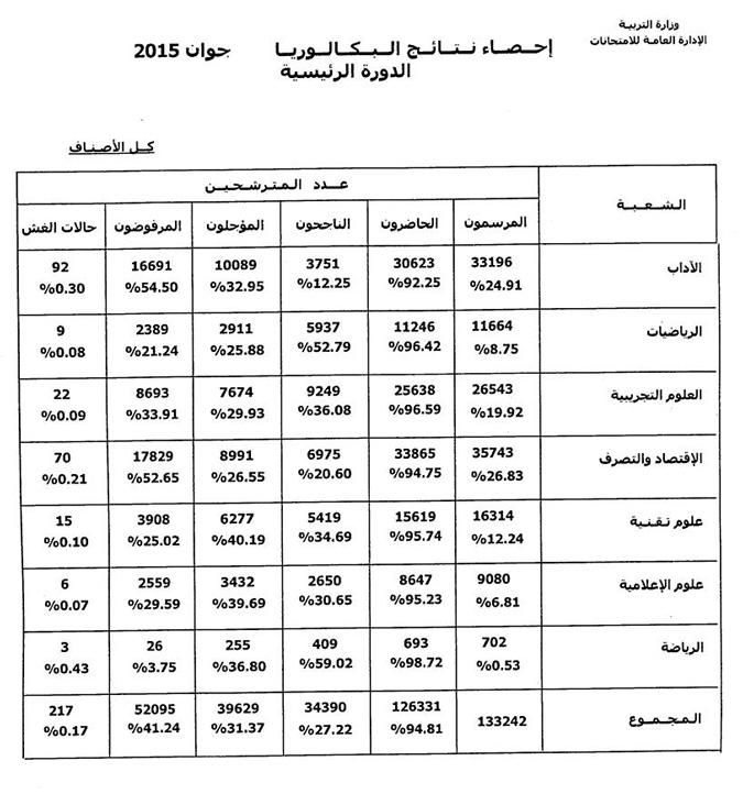 resultats bac 2015