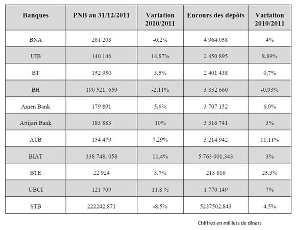 Banques tunisiennes les indicateurs sont en hausse - Grille de salaire secteur bancaire tunisie ...