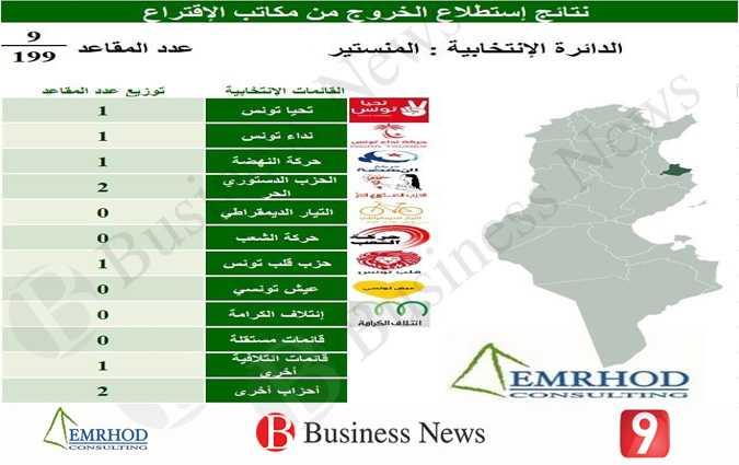 Résultats des législatives : Monastir IMGBN57796monastir